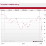 What happened to my bond portfolio this week after the Oil Price crash and Coronavirus?