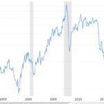 Historical week on Oil Price Crash, Coronavirus (covid-19) Epidemic, Stock Market Crash