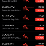 How to invest / buy / trade Crude OIL?