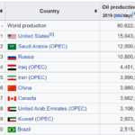Oil Market Analysis: The Impact of Supply and Demand