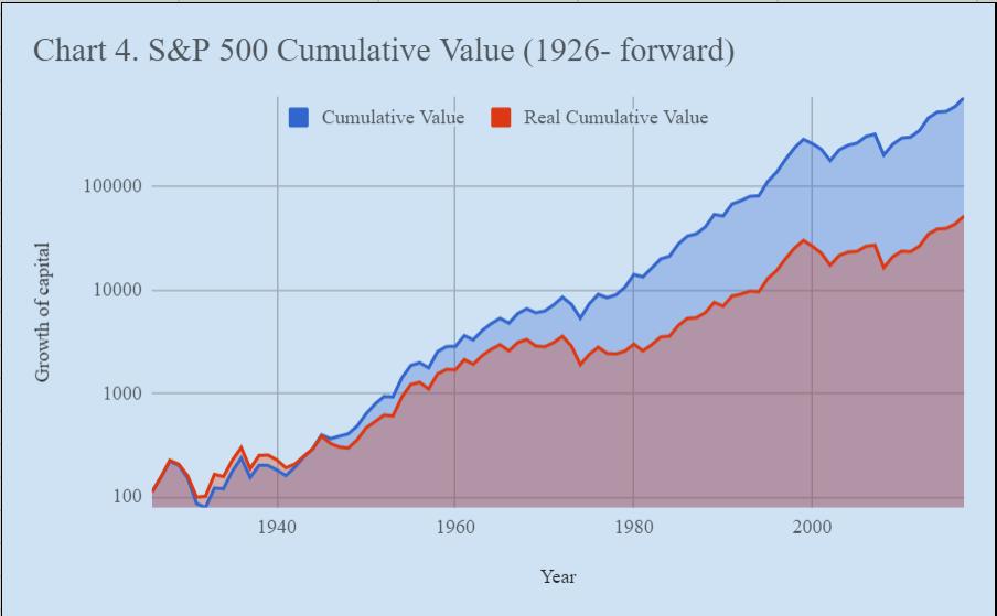 S&P500 Performance